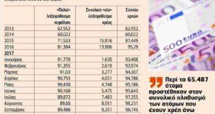 ΡΕΚΟΡ ΟΛΩΝ ΤΩΝ ΕΠΟΧΩΝ: Ξεπέρασαν το φράγμα των 100 δισ. τα χρέη στην Εφορία