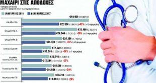 Μισθολογικό νυστέρι στους γιατρούς - Ειδικευόμενοι με 1.000 ευρώ μισθό