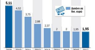 Ραγδαία η μείωση στις δαπάνες για το φάρμακο την περίοδο 2009-2014