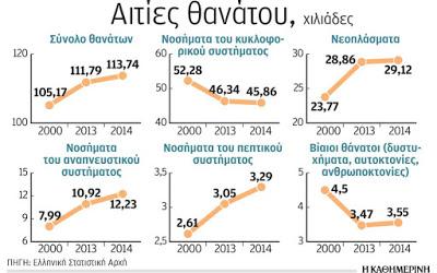 Αυξήθηκαν οι θάνατοι από καρκίνο στην Ελλάδα