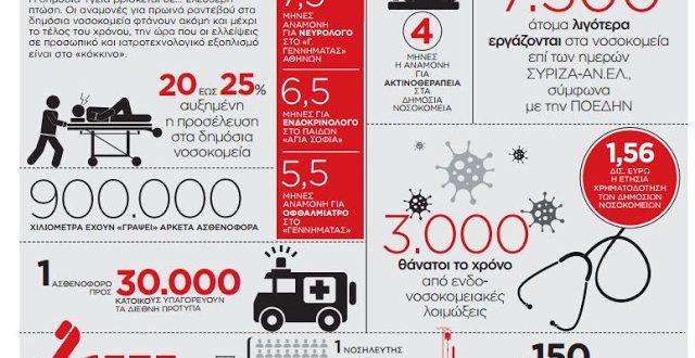 Χάος στα ελληνικά νοσοκομεία – Λίστες ντροπής με αναμονή έως 7,5 μήνες!