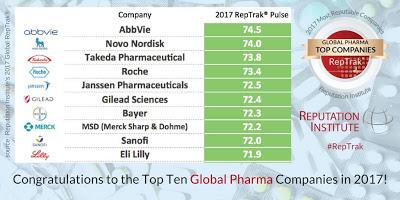Η AbbVie στην 1η θέση με τις πιο αξιόπιστες φαρμακευτικές εταιρείες για το 2017
