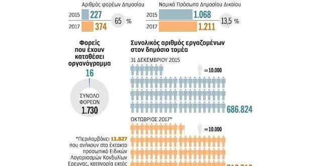 Aύξηση φορέων και υπαλλήλων στο Δημόσιο